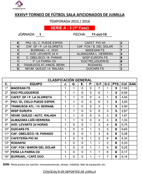 Resultados y clasificaciones del Torneo de Fútbol-Sala ...