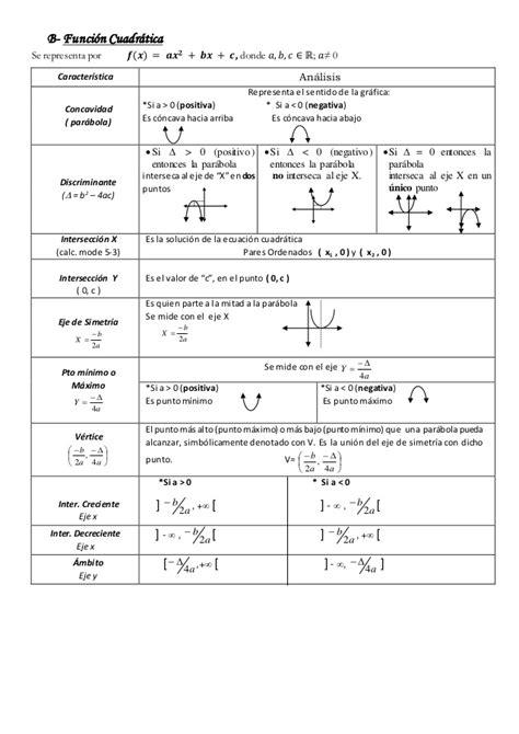 Resumen formulas en Matemática para bachillerato 2015