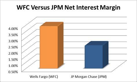 Retirement Benefits: Wells Fargo Retirement Benefits
