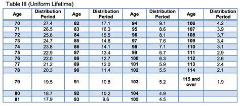 Retirement planning with TIAA CREF Retirement Accounts ...