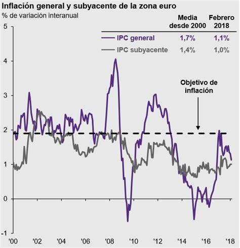 reunión del BCE abril | Estrategias de Inversión
