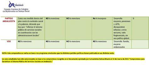 Revista El Observador - Los Servicios Sociales ante las ...