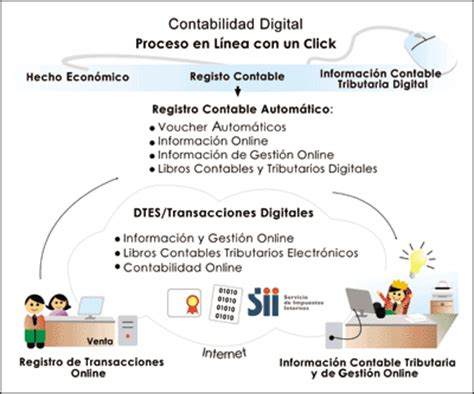 Revista Gerencia   Contabilidad digital ¿De qué se trata?