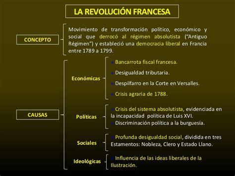 REVOLUCIÓN FRANCESA CAUSAS