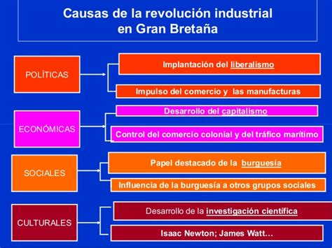 Revolucion industrial movimiento obrero