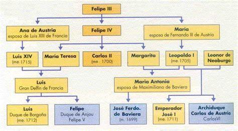 Reyes de españa cronologia - Imagui