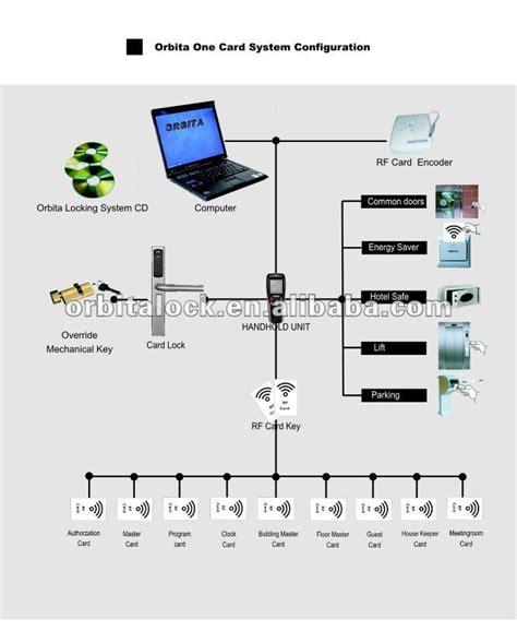 Rfid Door Lock Access Control System - Buy Access Control ...