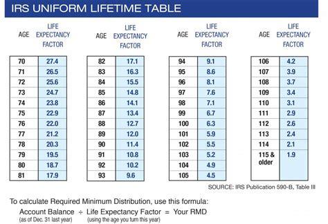 Rmd Calculation Table 401   Brokeasshome.com