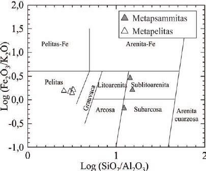 Rocas sedimentarias clasificacion