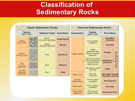 Rocks AND SOIL FORMATION