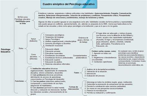 Rol del psicólogo educativo.