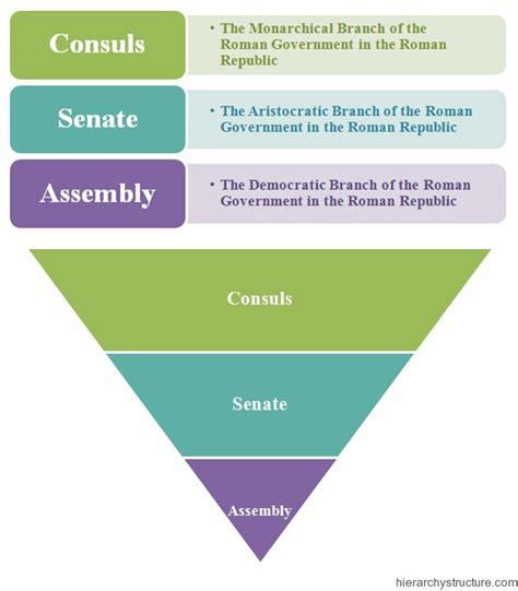 roman empire government branches