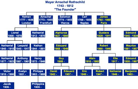 Rothschild family tree.. | pearlsofprofundity