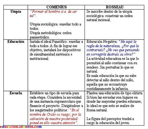 Rousseau y Comenius / Concepto de infancia