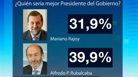 Rubalcaba recorta 3,3 puntos al PP según el CIS   RTVE.es