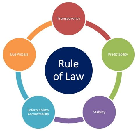 Rule of Law - ThingLink