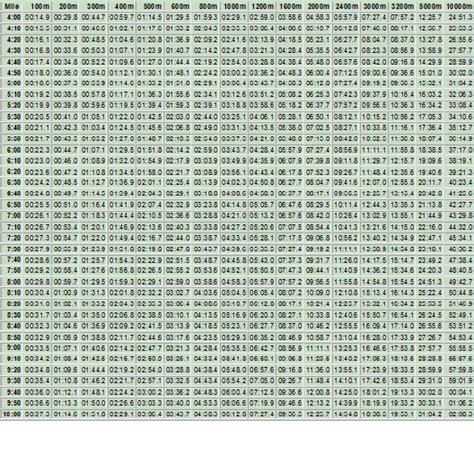 Run Pace Charts   itriwetri
