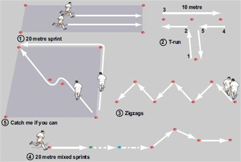 Running circuit  fitness drills | Rugby Coach Weekly
