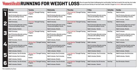 Running for Beginners Running for weight loss, a 6 week ...