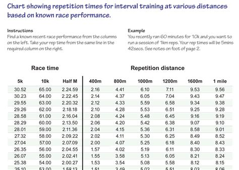Running Training Plan - Interval Rep Times from Predicted ...