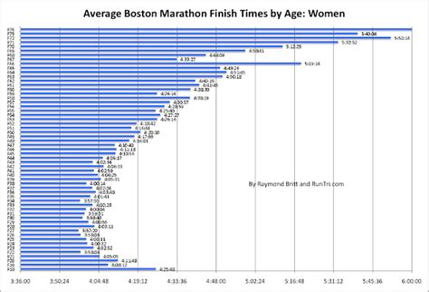 RunTri: Boston Marathon: Average Finish Times by Age