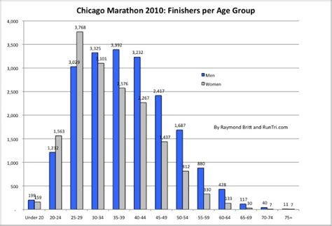 RunTri: Chicago Marathon: Number of Runners per Age Group