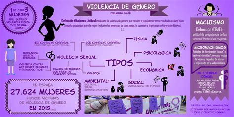 ¿Sabes lo que es la violencia de género? – Women On Movies