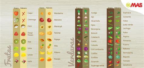 ¿Sabes qué frutas y verduras son las mejores en invierno ...