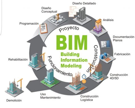 ¿Sabes que significa el termino BIM aplicado a la ...