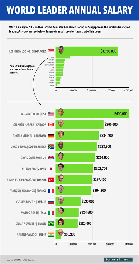 Salaries of 13 major world leaders - Business Insider