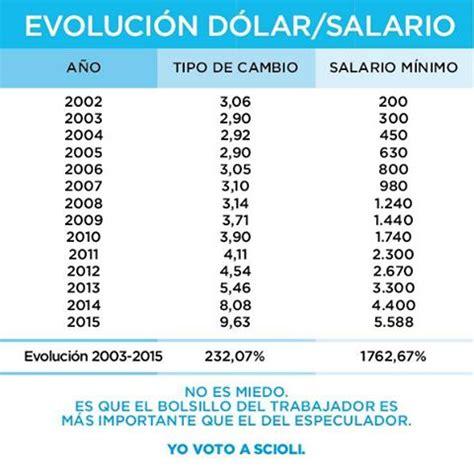 Salarios 2015 Argentina | Autos Post