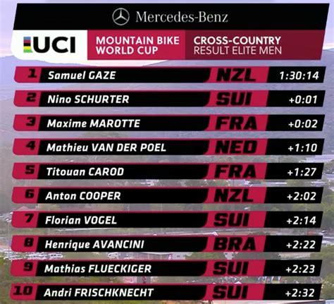 Samuel Gaze derrota a Nino Schurter al sprint en la Copa ...
