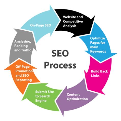 San Antonio SEO - Search Engine Optimization Services - DMS