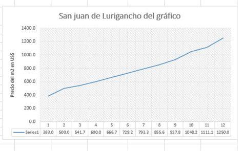 San Juan de Lurigancho, precio del terreno urbano en ...