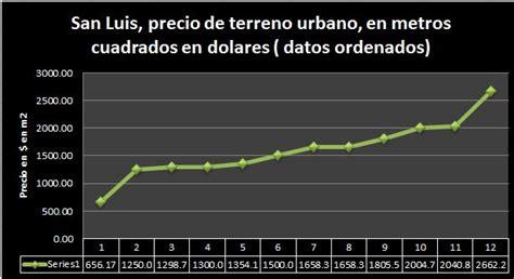San Luis, precio de terreno urbano en metros cuadrados ...