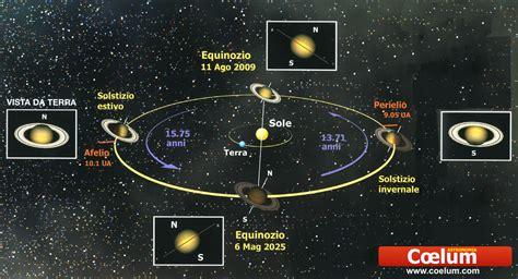 Saturno | Miguel Ángel Díaz | EducaMadrid