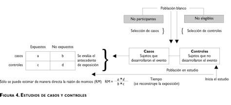 Saúde Pública - Diseño de estudios epidemiológicos Diseño ...