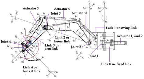 Schematic view of a backhoe and frame assignments (see ...