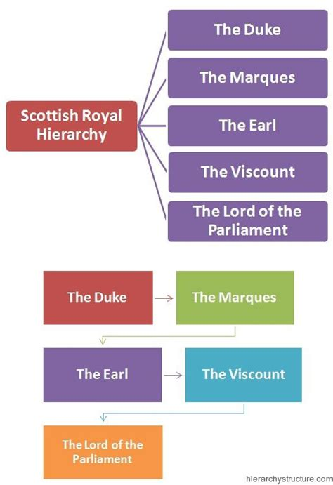Scottish Royal Hierarchy   Royal Hierarchy   Pinterest ...