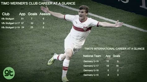 Scouting - The Next Big Thing: TIMO WERNER | Goalden Times
