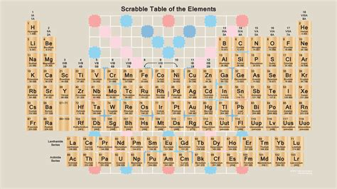 Scrabble Periodic Table Wallpaper