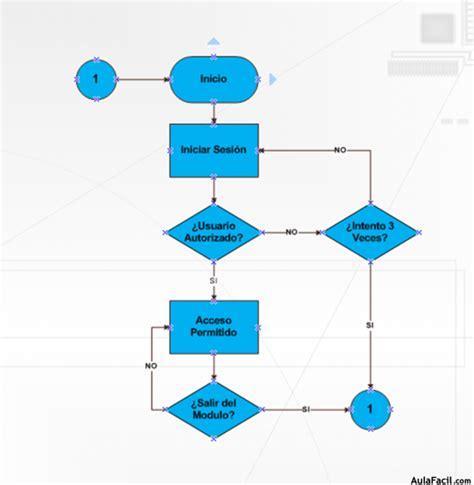 ⏩Diagrama de Flujo I   Microsoft Office Visio   Creación ...