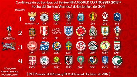 Se acerca el sorteo del Mundial Rusia 2018 - FaroDeportivo