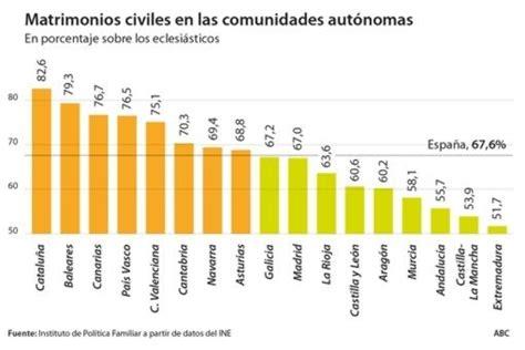 Se triplican los matrimonios civiles en España