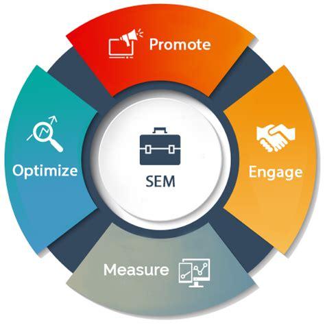 Search Engine Marketing Dubai, UAE – Verbat Technologies