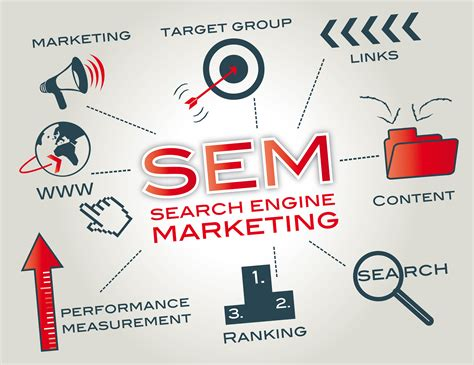 Search Engine Marketing | Paid Search Engine Marketing