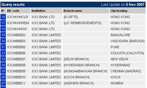 Search your bank SWIFT code online   Bala Krishna