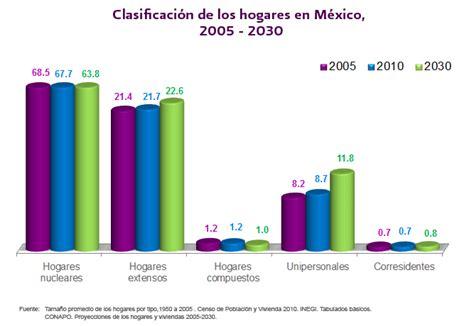 Secretaría de Gobernación :: Tipos de hogares en México