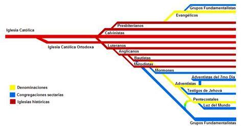 ¿SECTAS, RELIGIONES Y DENOMINACIONES CRISTIANAS? – ¿QUÉ ...