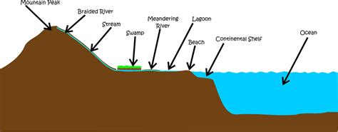 Sedimentary Rocks Formation Process